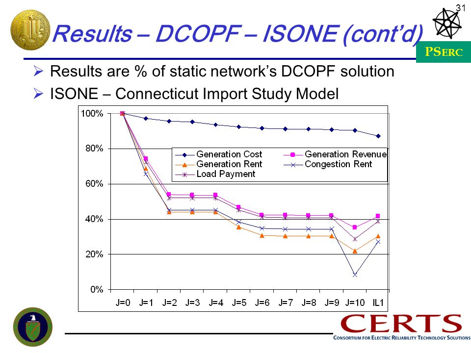 Results – DCOPF – ISONE (cont'd)