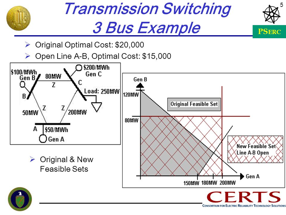 Transmission Switching 3 Bus Example