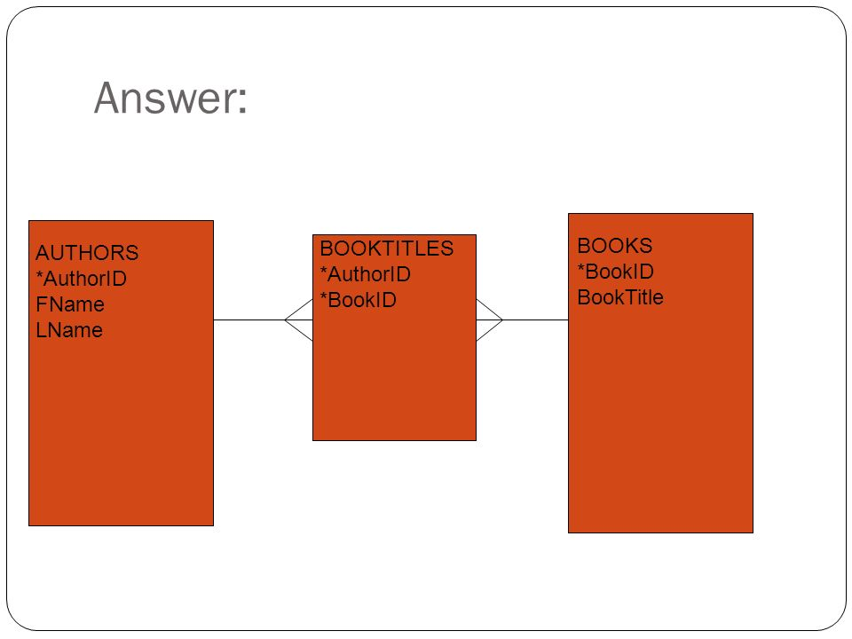 Answer: BOOKS *BookID AUTHORS BOOKTITLES *AuthorID BookTitle *AuthorID