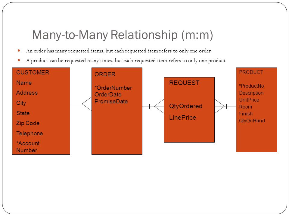 Many-to-Many Relationship (m:m)