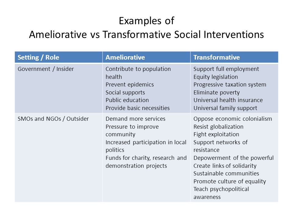 Examples of Ameliorative vs Transformative Social Interventions