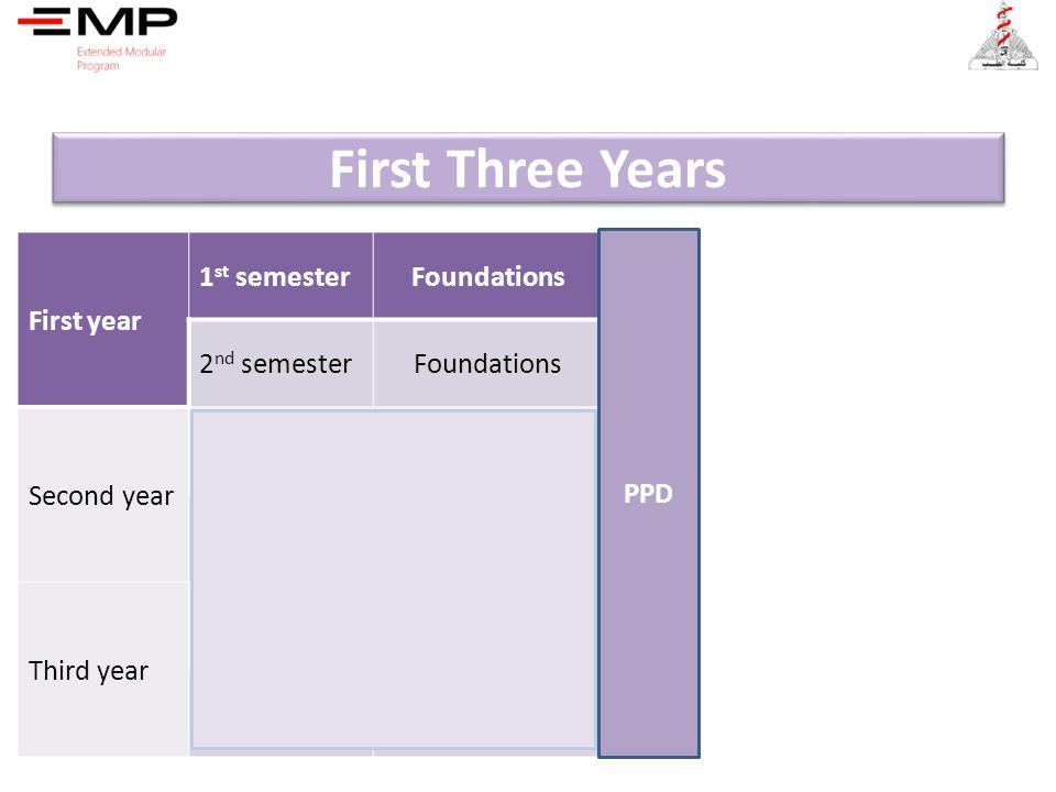 First Three Years First year 1st semester Foundations 2nd semester