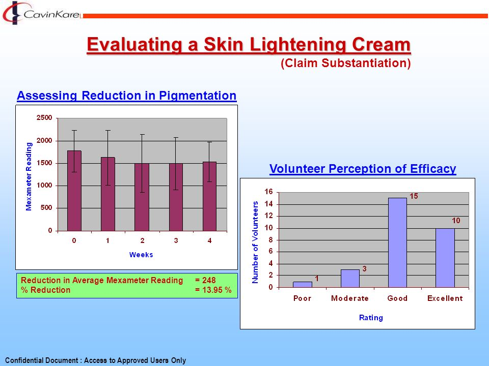 Evaluating a Skin Lightening Cream