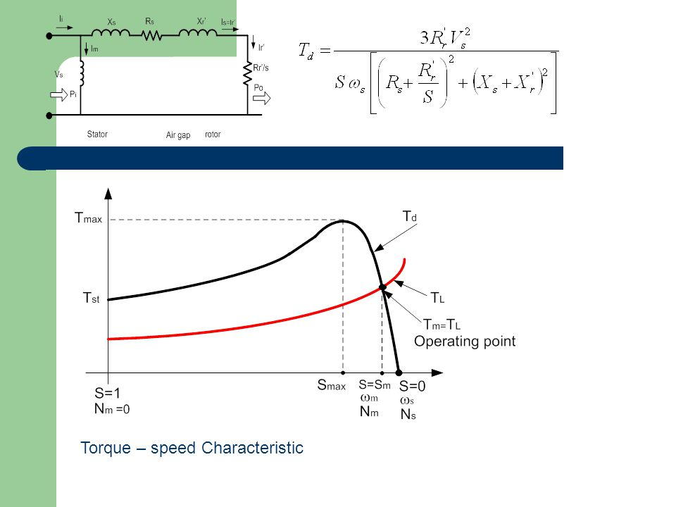 Torque – speed Characteristic