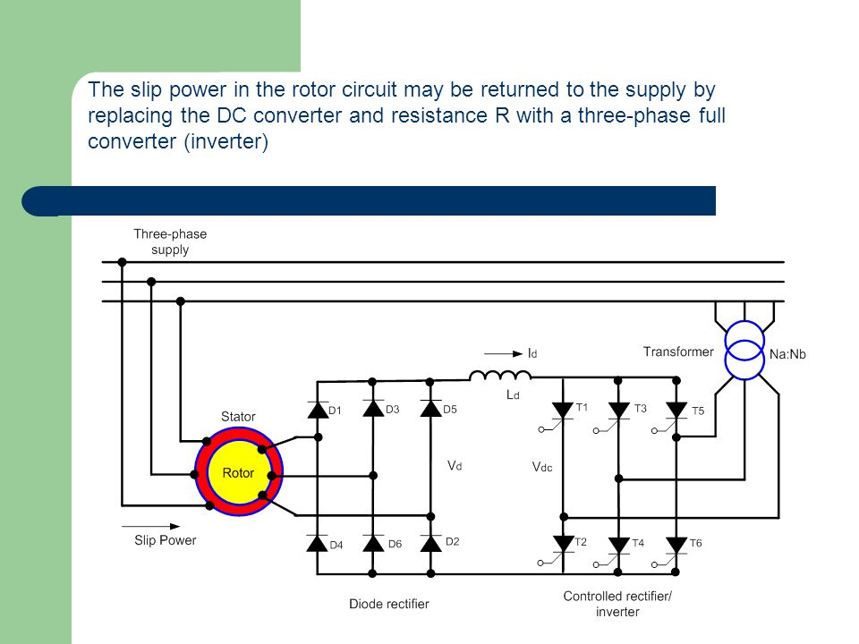 The slip power in the rotor circuit may be returned to the supply by replacing the DC converter and resistance R with a three-phase full converter (inverter)