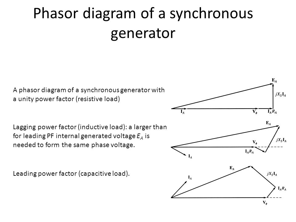 Synchronous machines ac generators ppt video online download 3 phasor diagram ccuart Image collections