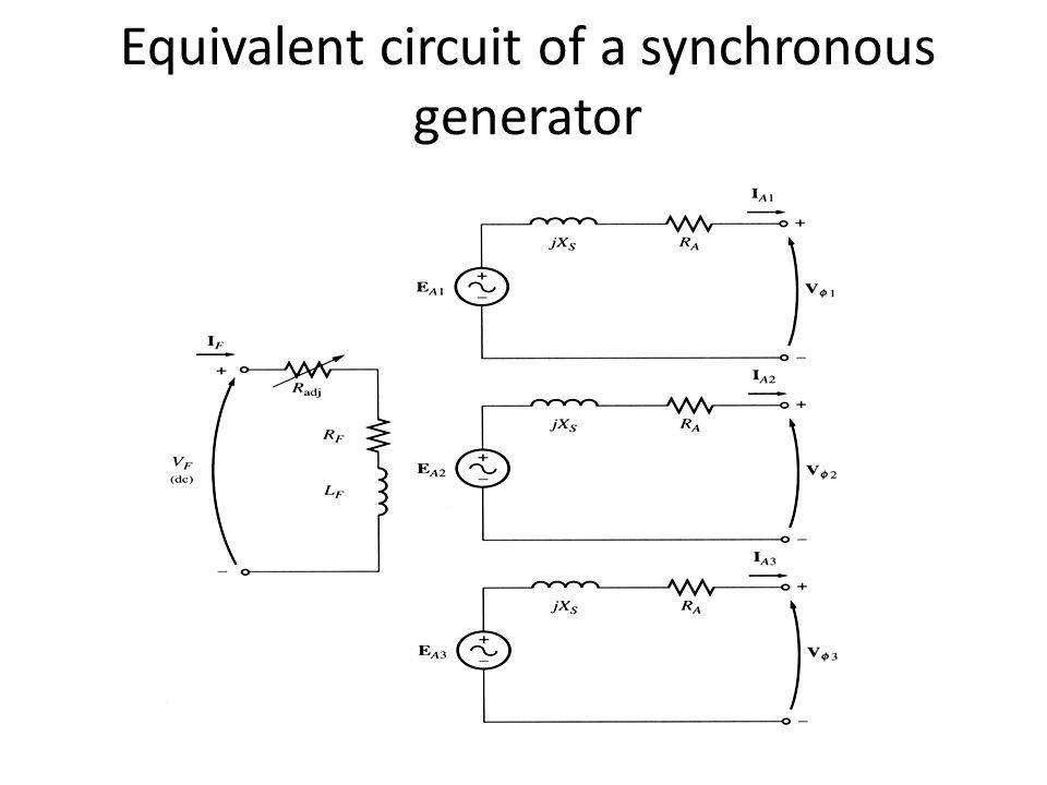 Equivalent circuit of a synchronous generator