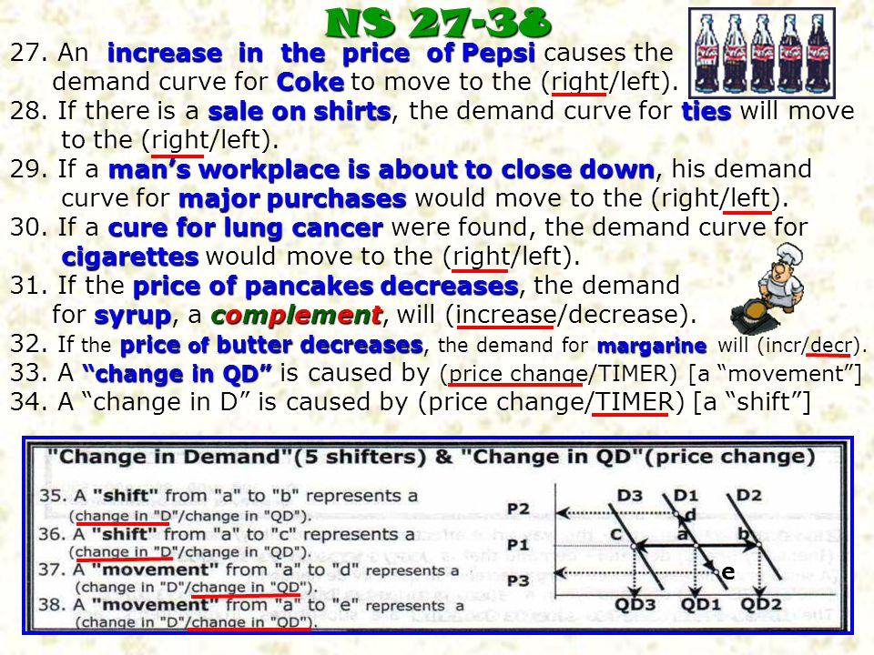 NS 27-38 27. An increase in the price of Pepsi causes the