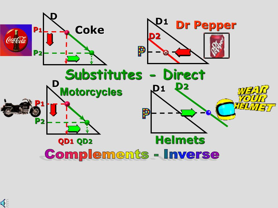 Substitutes - Direct Complements - Inverse Dr Pepper Coke Motorcycles