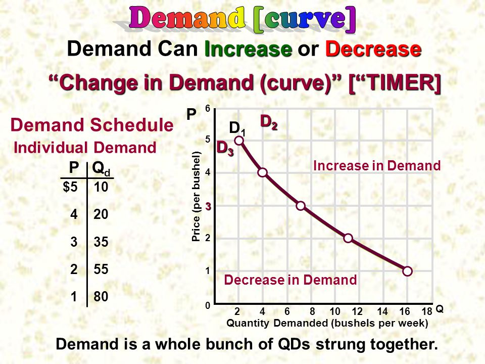 Demand is a whole bunch of QDs strung together.