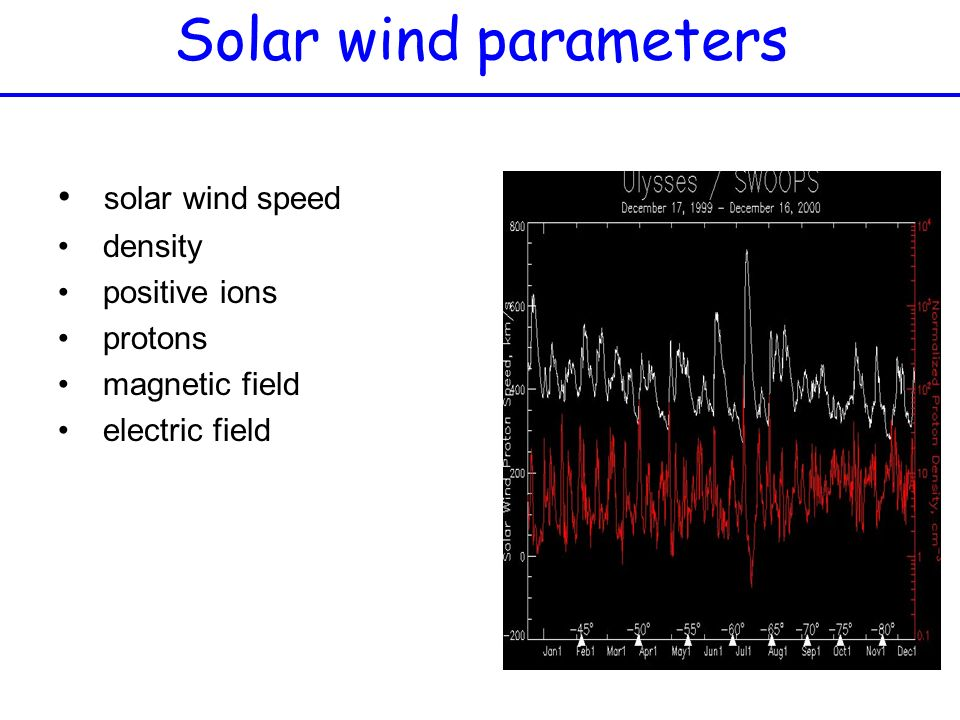 Solar wind parameters solar wind speed density positive ions protons