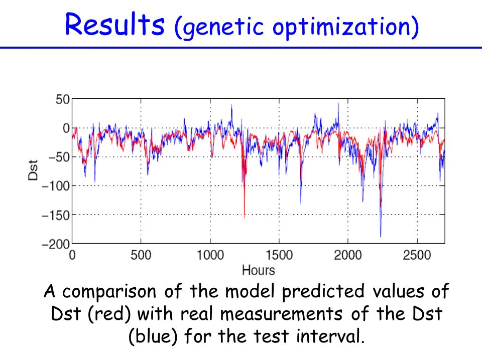 Results (genetic optimization)