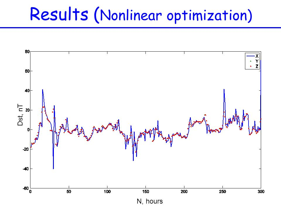 Results (Nonlinear optimization)