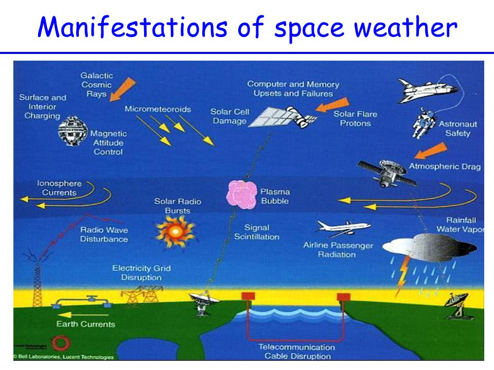 Manifestations of space weather
