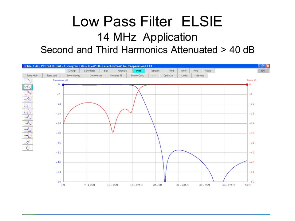 Low Pass Filter ELSIE 14 MHz Application Second and Third Harmonics Attenuated > 40 dB