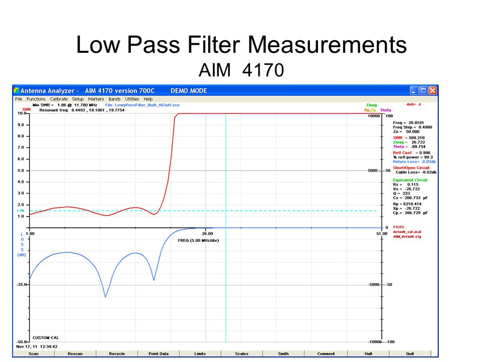 Low Pass Filter Measurements AIM 4170
