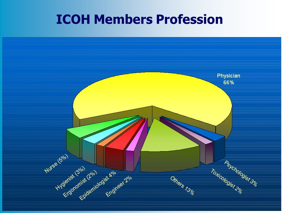 ICOH Members Profession