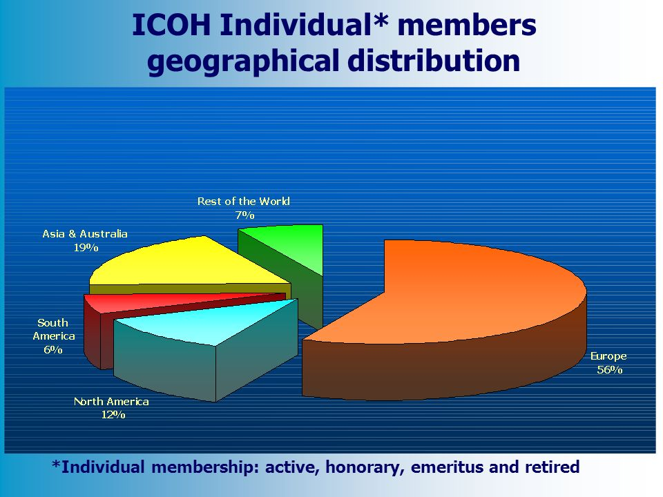 ICOH Individual* members geographical distribution