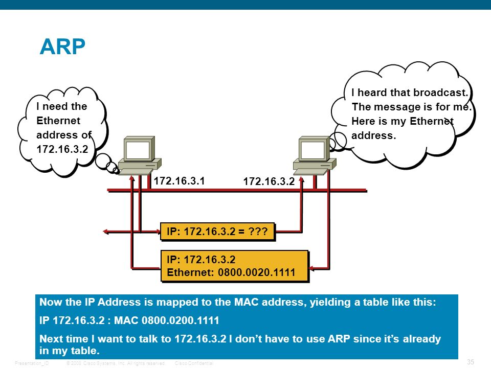 ARP I heard that broadcast. The message is for me. Here is my Ethernet address. I need the Ethernet address of 172.16.3.2.