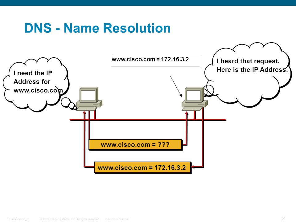 DNS - Name Resolution I heard that request. Here is the IP Address.