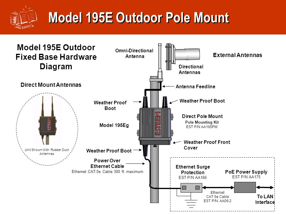 Model 195E Outdoor Pole Mount