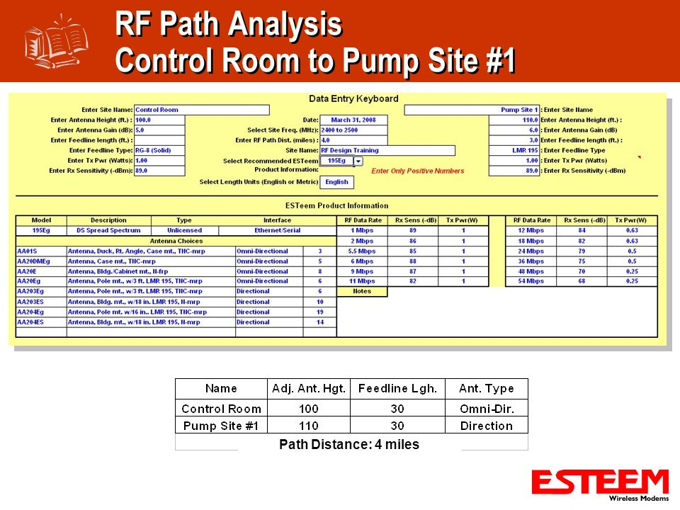RF Path Analysis Control Room to Pump Site #1