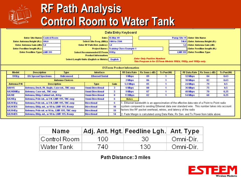 RF Path Analysis Control Room to Water Tank