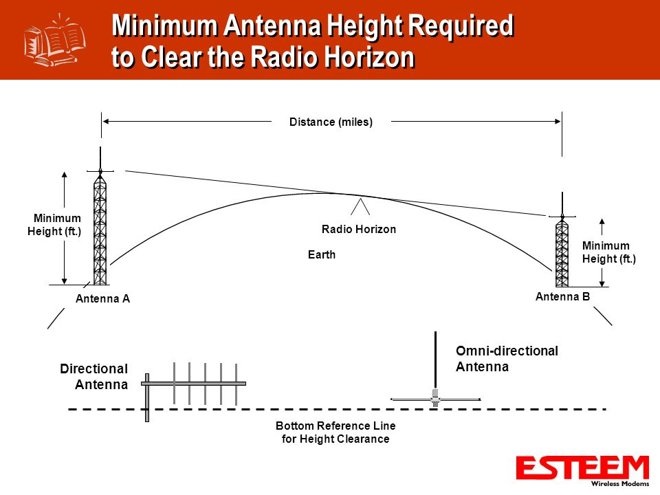 Minimum Antenna Height Required to Clear the Radio Horizon