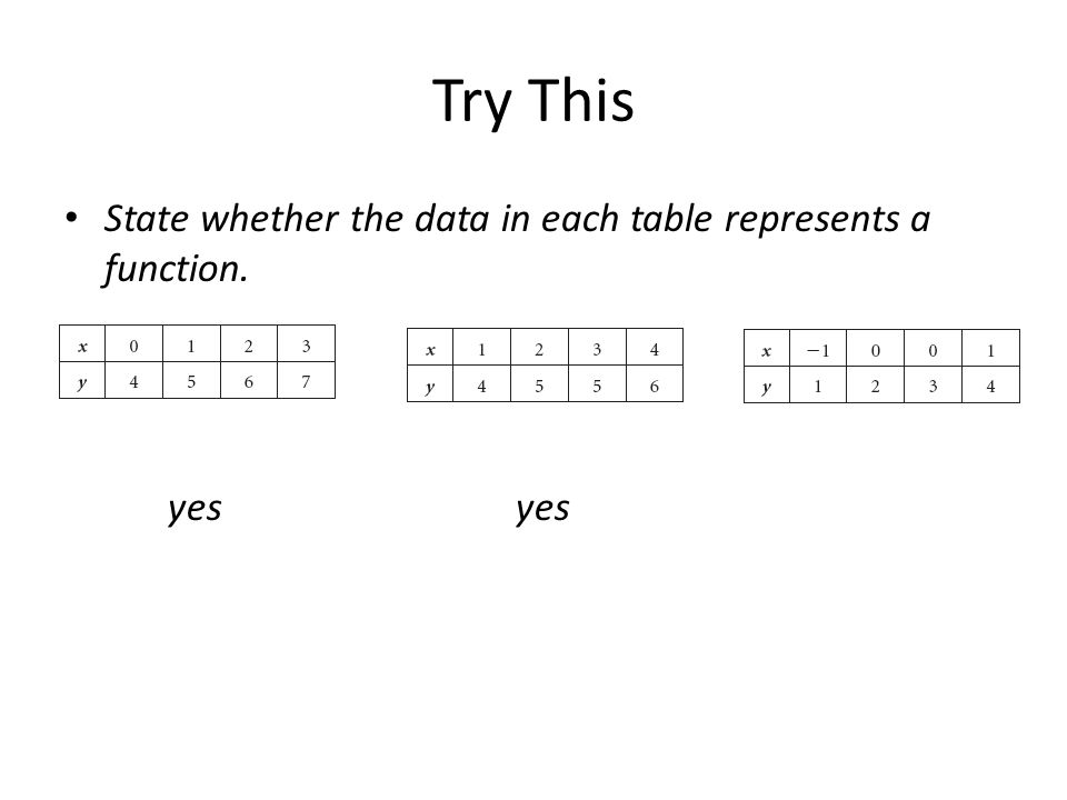 Try This State whether the data in each table represents a function.
