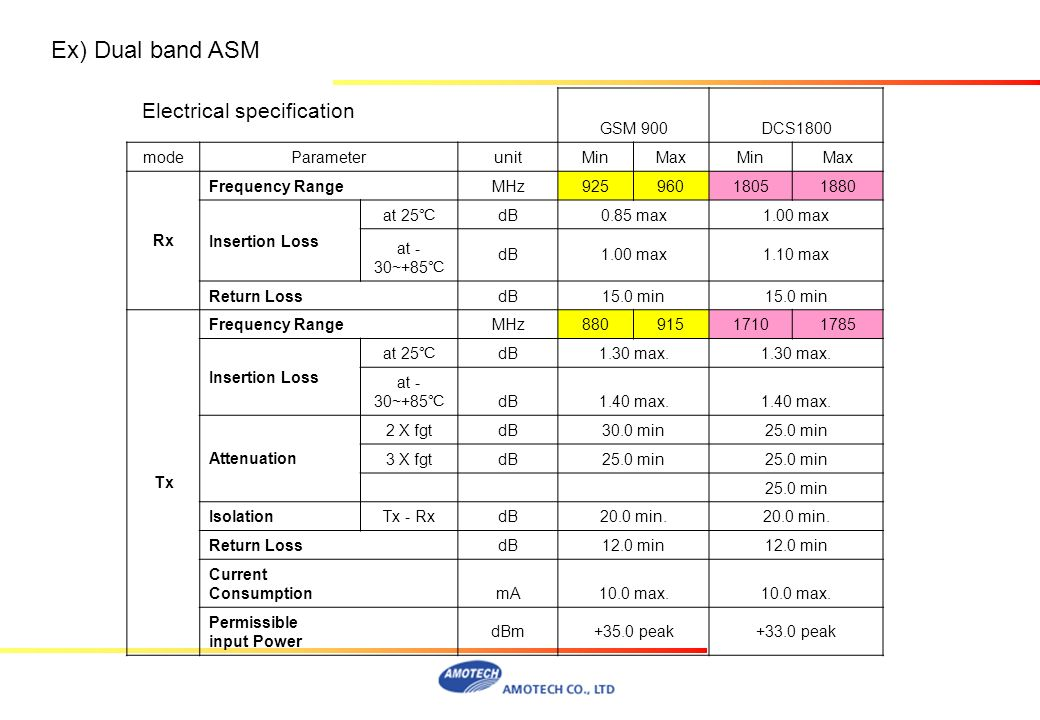 Ex) Dual band ASM Electrical specification GSM 900 DCS1800 mode