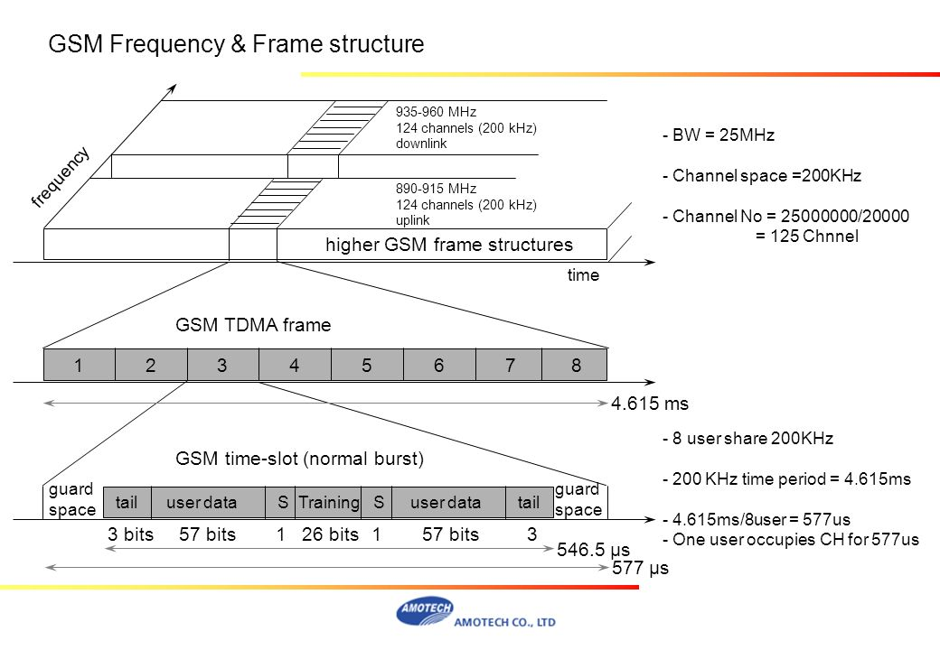 GSM Frequency & Frame structure