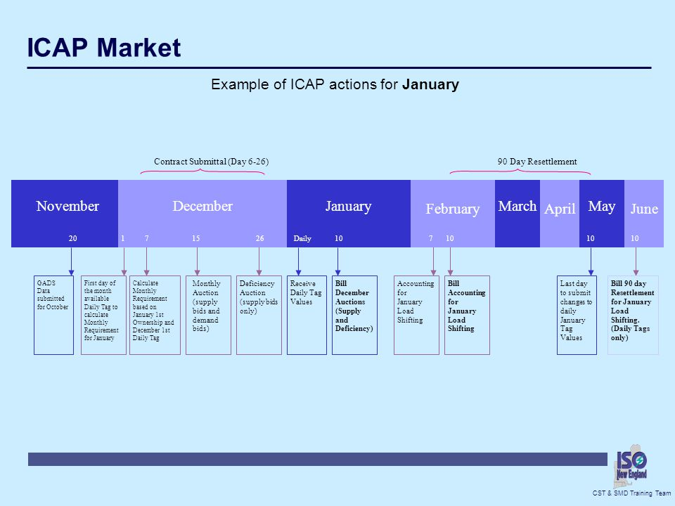 ICAP Market Example of ICAP actions for January November December