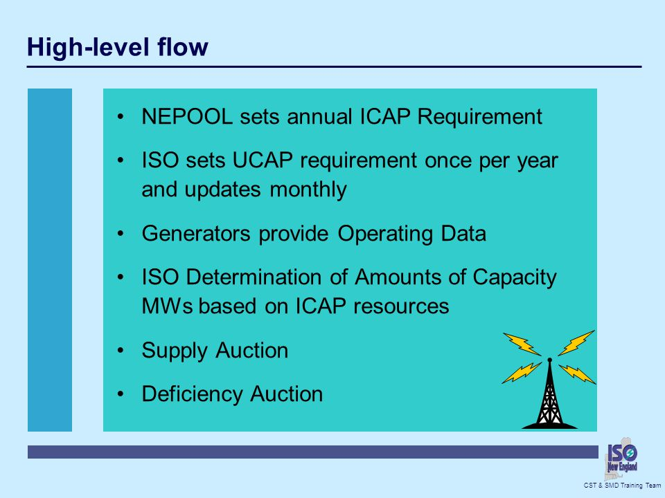 High-level flow NEPOOL sets annual ICAP Requirement