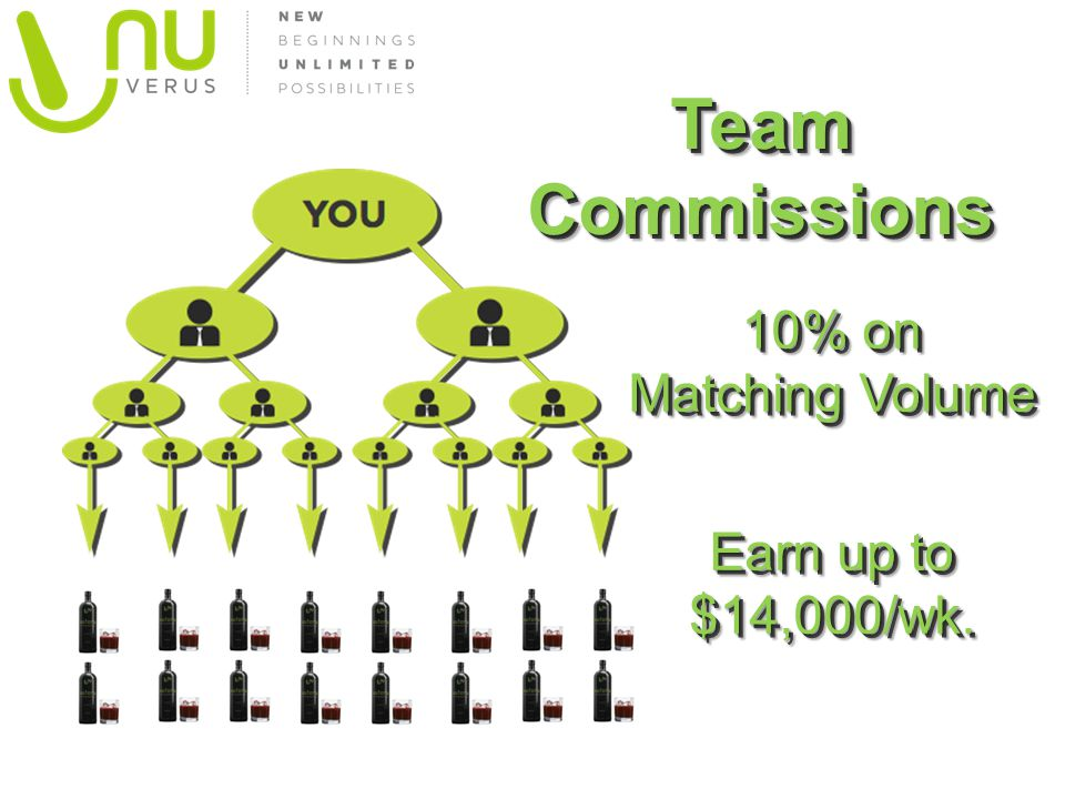 Team Commissions 10% on Matching Volume Earn up to $14,000/wk.
