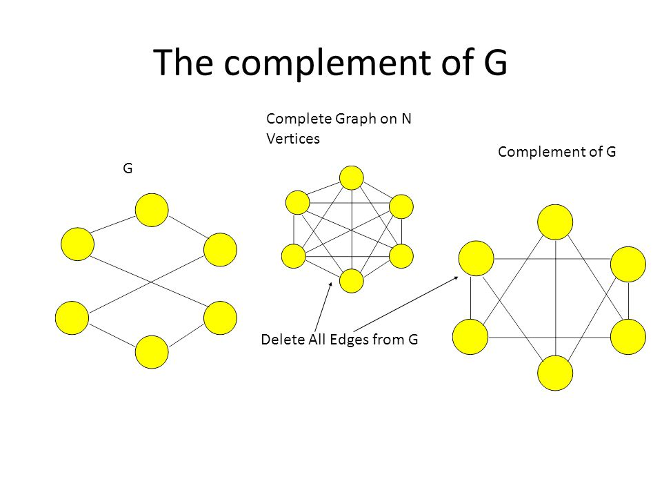 The complement of G Complete Graph on N Vertices Complement of G G