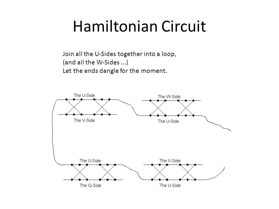 Hamiltonian Circuit Join all the U-Sides together into a loop,