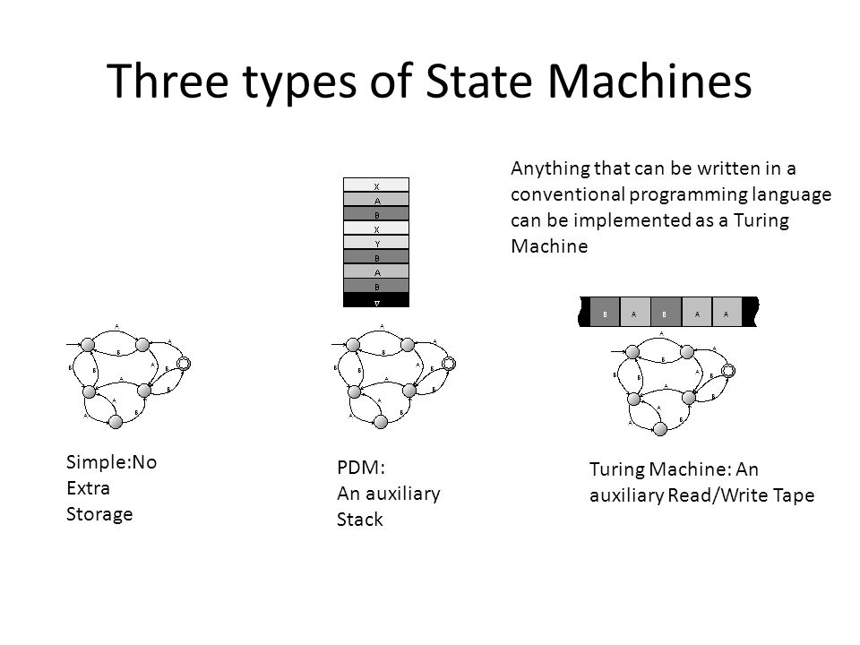 Three types of State Machines