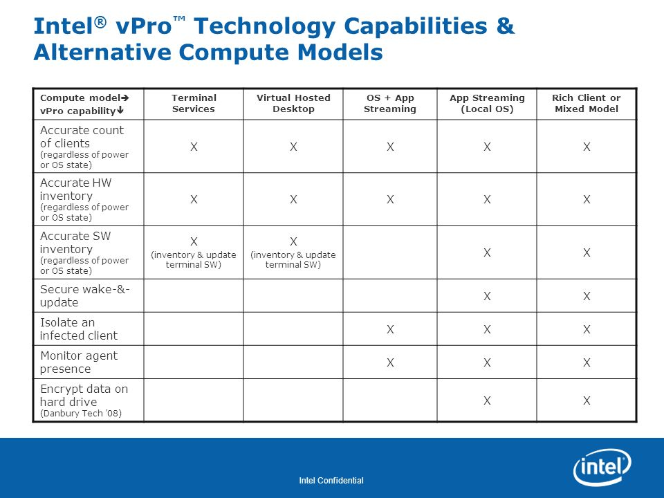 Intel® vPro™ Technology Capabilities & Alternative Compute Models