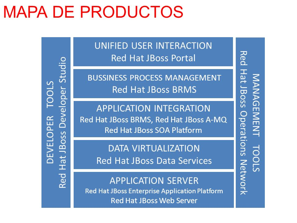 MAPA DE PRODUCTOS UNIFIED USER INTERACTION Red Hat JBoss Portal