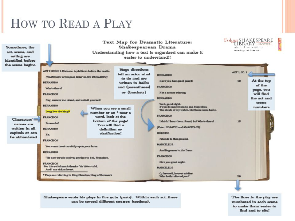 How to Read a Play Hand worksheet out to students and have them complete