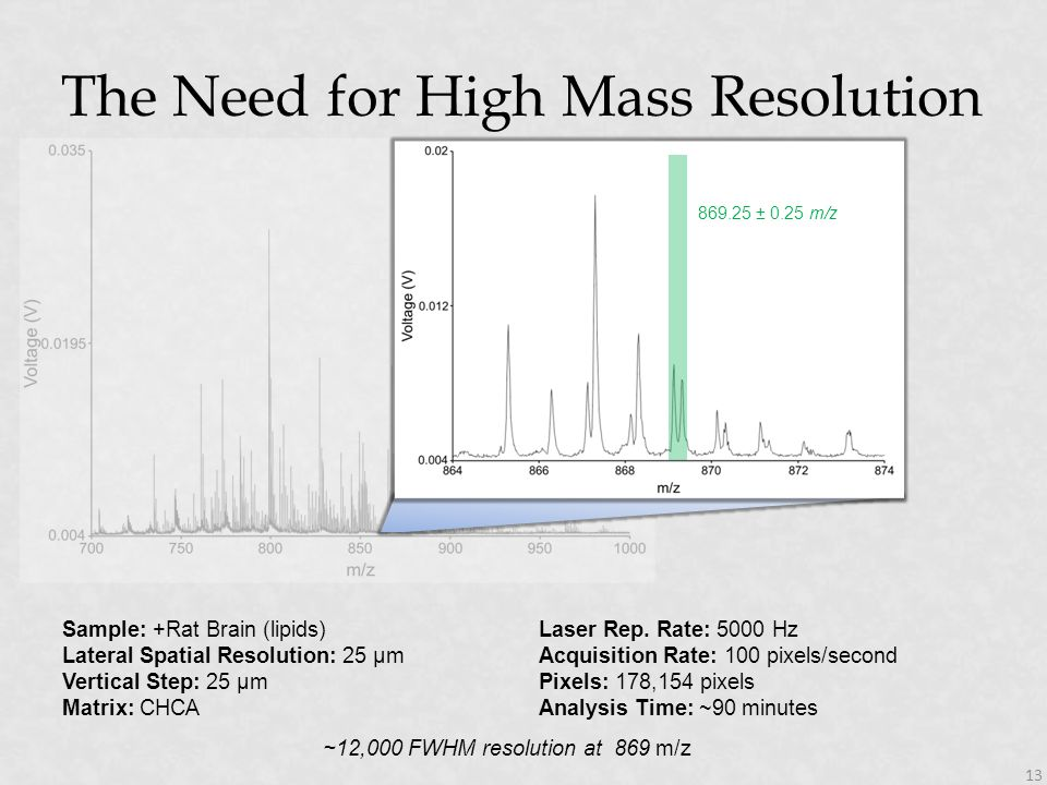 The Need for High Mass Resolution