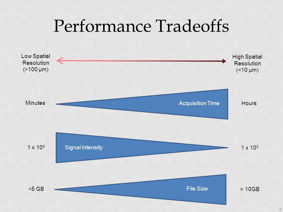 Performance Tradeoffs