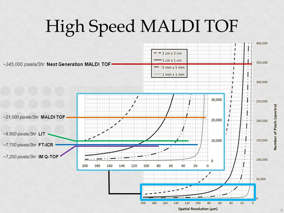 High Speed MALDI TOF ~345,000 pixels/3hr Next Generation MALDI TOF