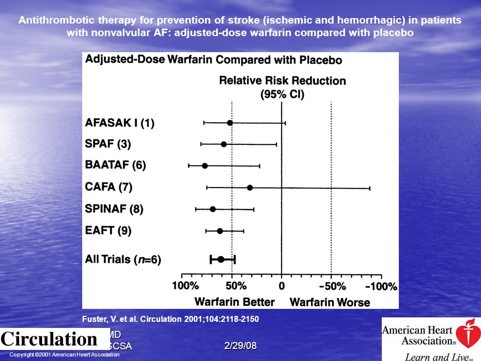 Antithrombotic therapy for prevention of stroke (ischemic and hemorrhagic) in patients with nonvalvular AF: adjusted-dose warfarin compared with placebo