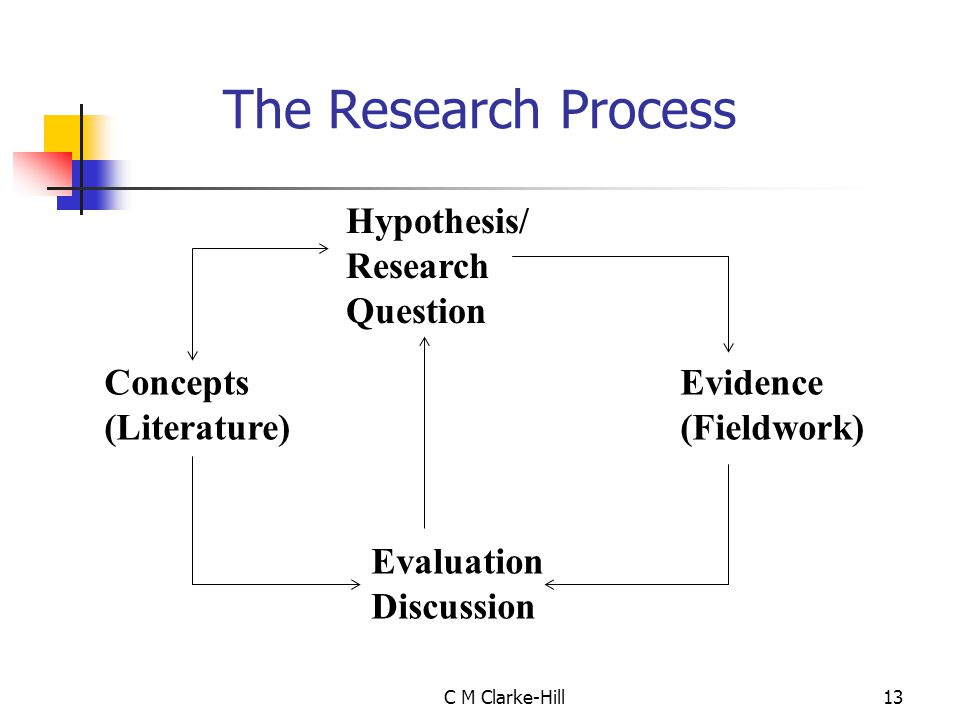 The Research Process Hypothesis/ Research Question Concepts Evidence