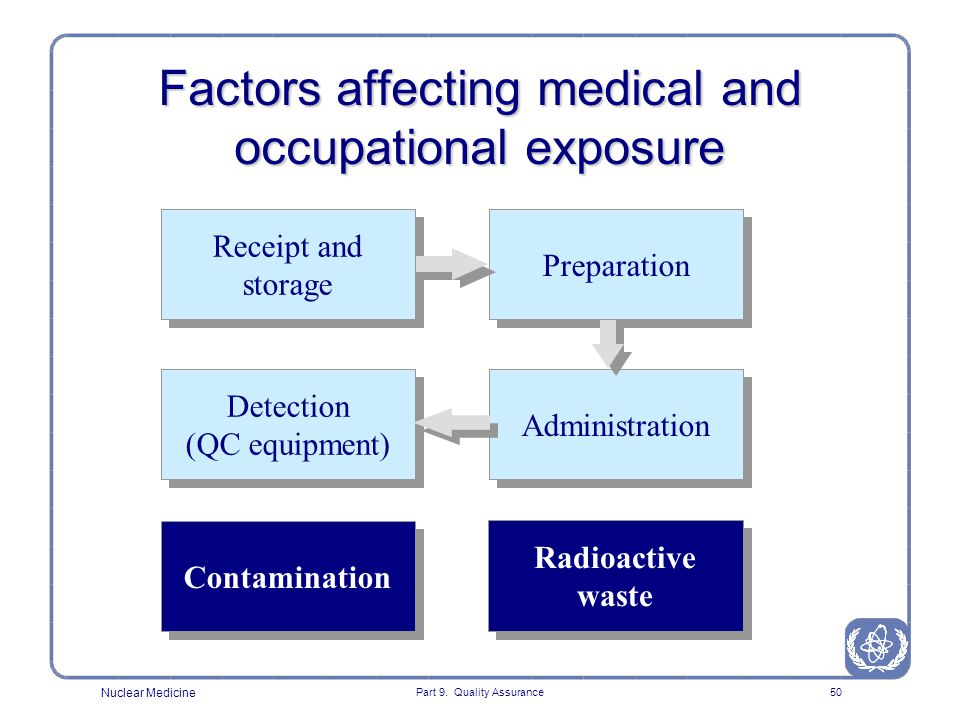 Factors affecting medical and occupational exposure