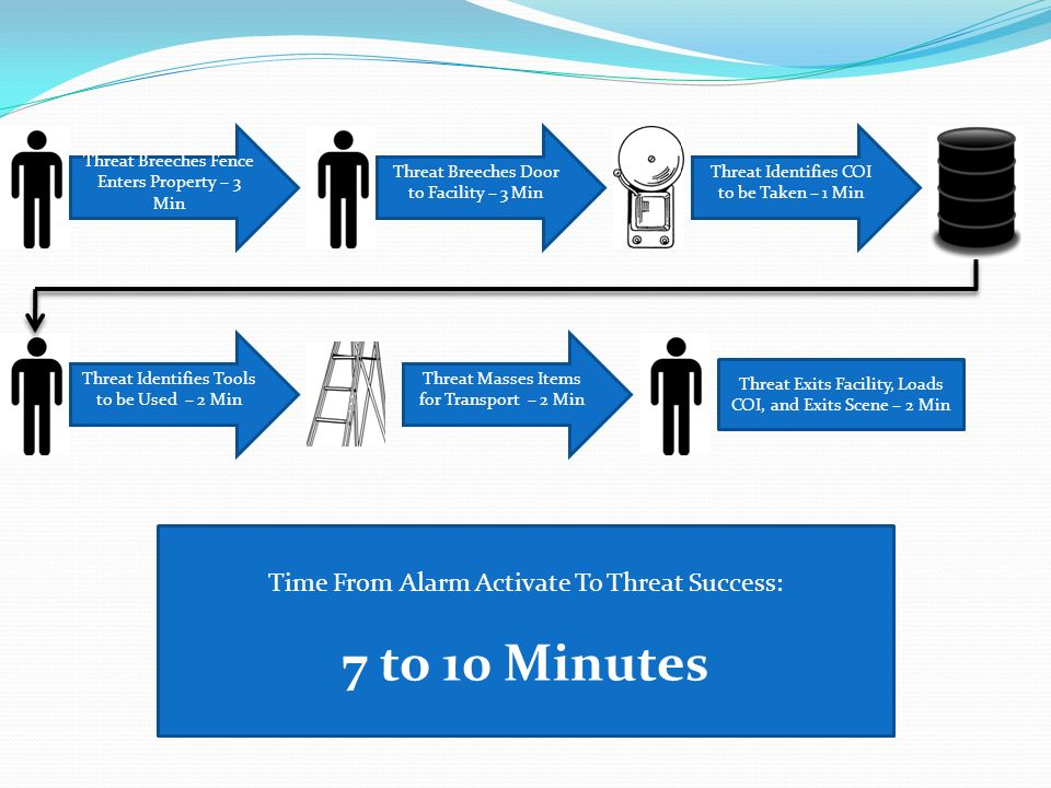 7 to 10 Minutes Time From Alarm Activate To Threat Success: