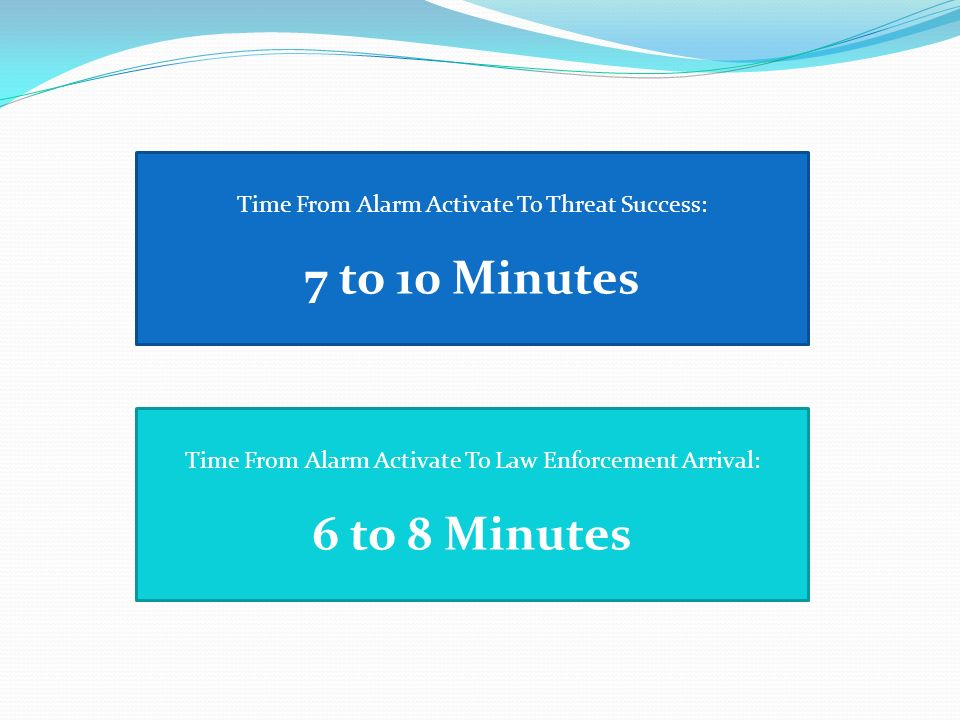 Time From Alarm Activate To Threat Success: