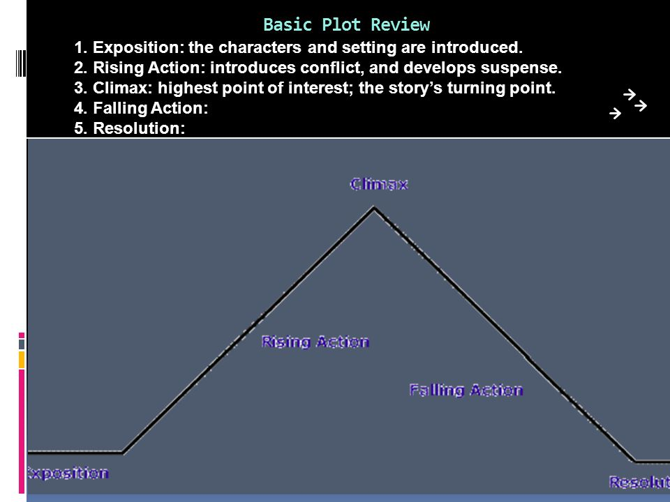 Basic Plot Review 1. Exposition: the characters and setting are introduced. 2. Rising Action: introduces conflict, and develops suspense.
