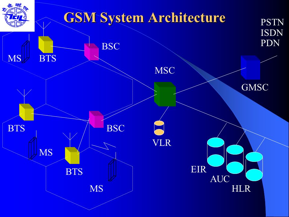 GSM System Architecture